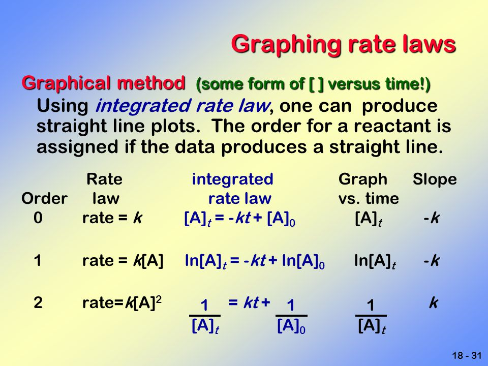 Graphing rate laws Graphical method (some form of [ ] versus time!)
